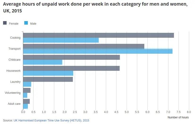 housework UK
