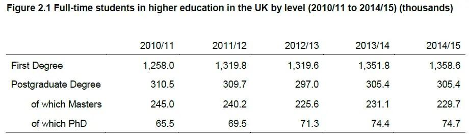 statistics study first degree U.K.