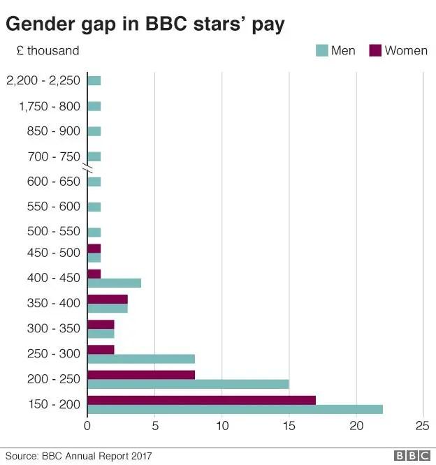 BBC gender pay gap