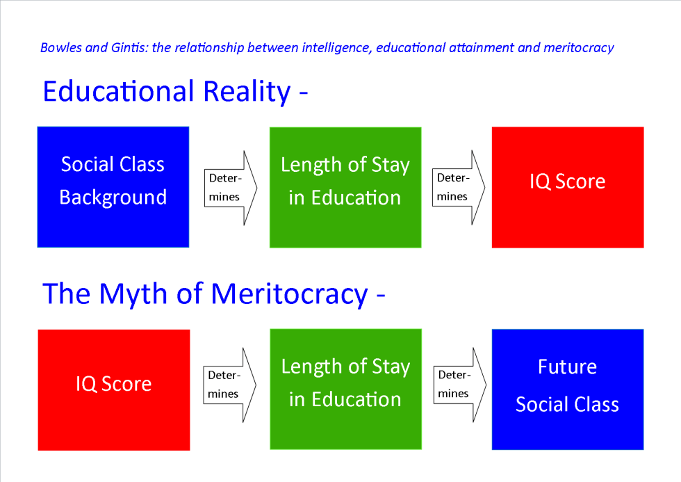 Bowles Gintis Myth Meritocracy