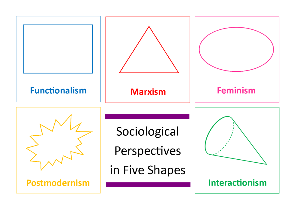 Sociology Perspectives Shapes