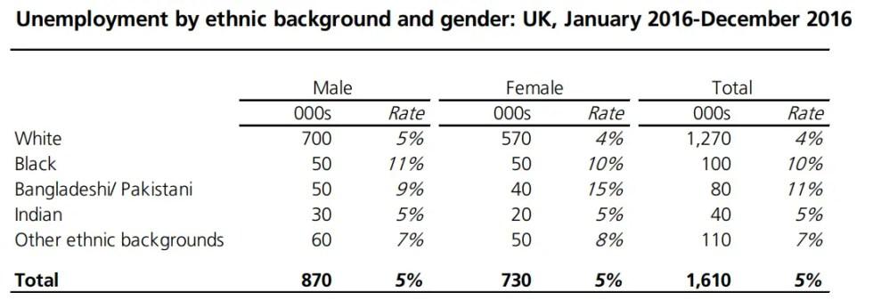 ethnicity unemployment gender UK.png
