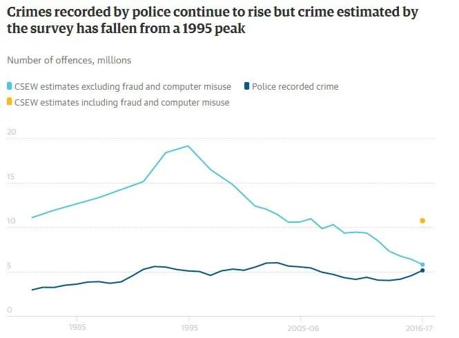 police recorded compared british crime survey