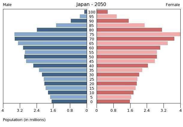 ageing population Japan