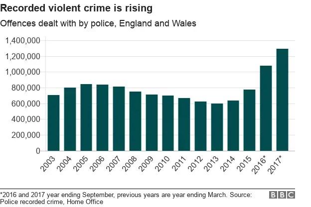 violent_crime_statistics