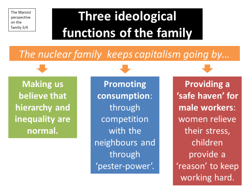 ideological functions family marxism