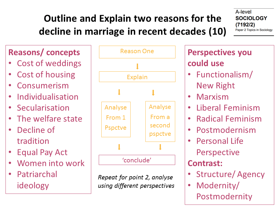 outline explain decline marriage.png