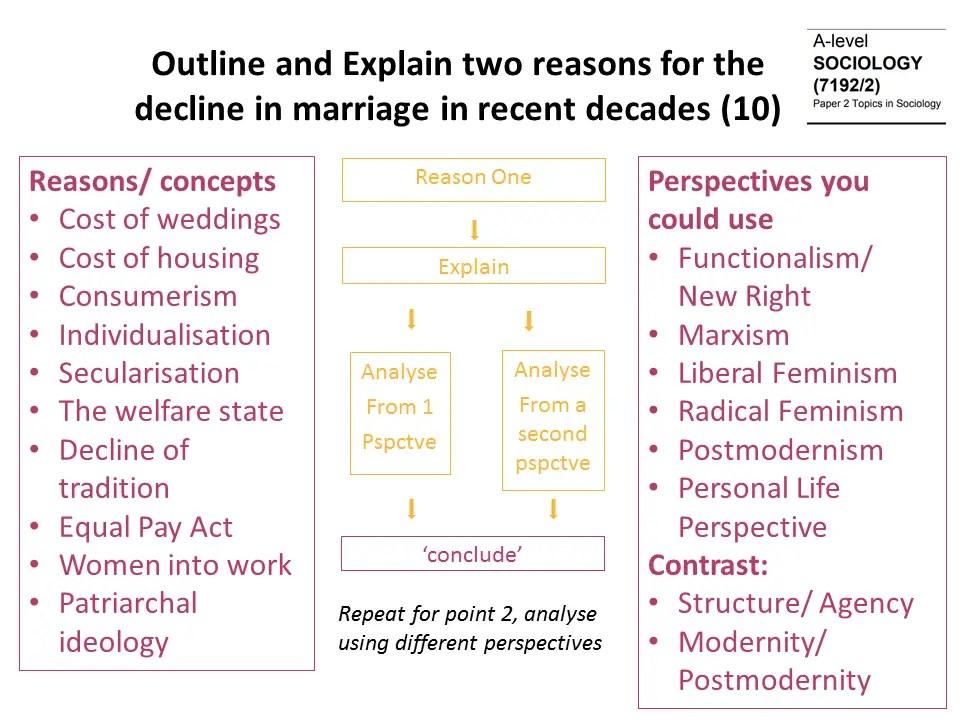 outline explain decline marriage.png