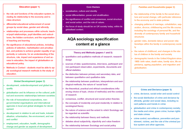 AQA sociology specification content at a glance