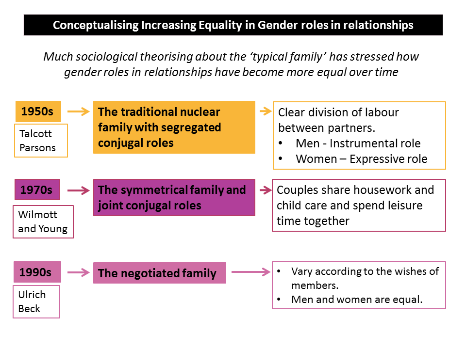 gender equality relationships