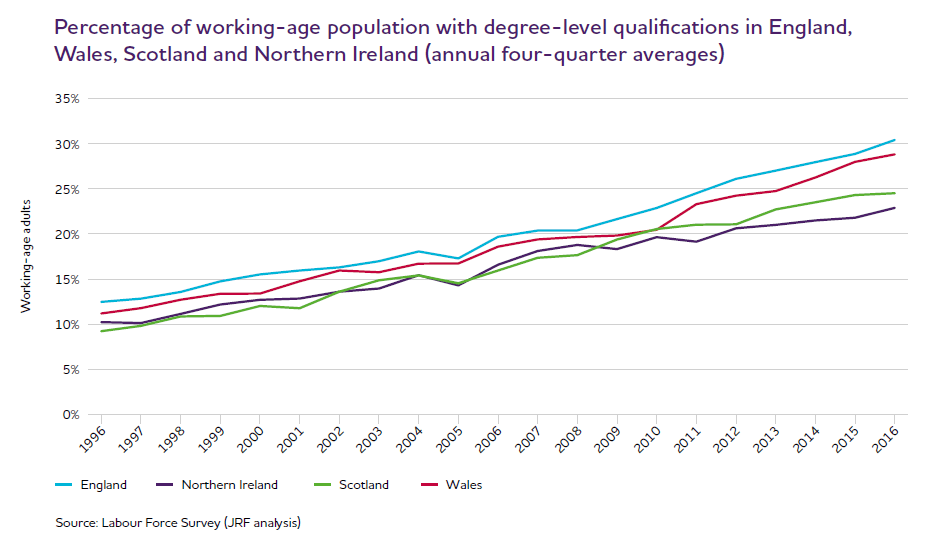 Increase degrees UK 2016
