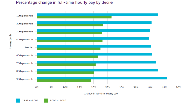 Increase earnings UK 2016