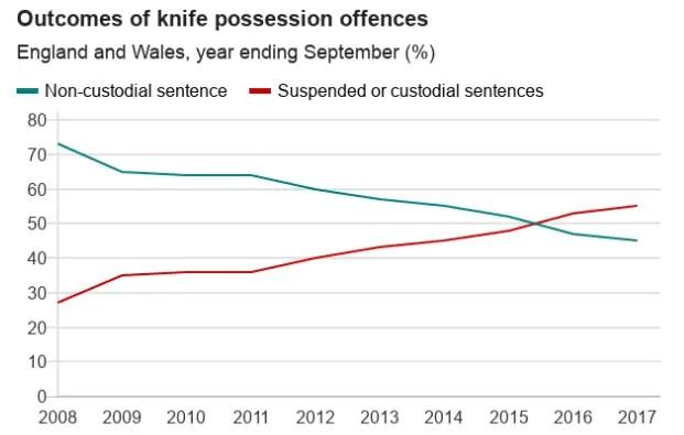 Knife crime punisment