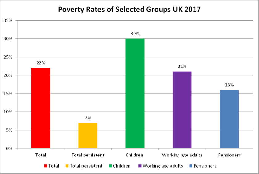 Poverty statistics UK