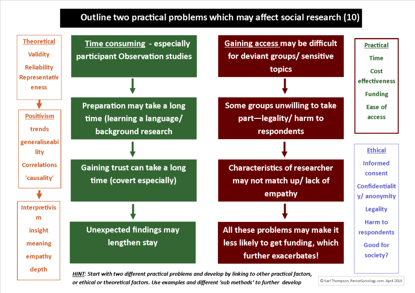 practical problems social research
