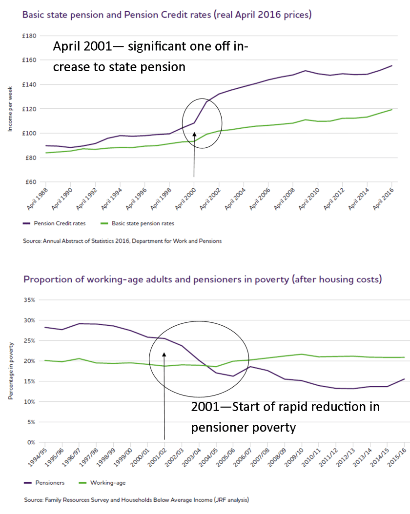 trend pensioner poverty UK 2018.png