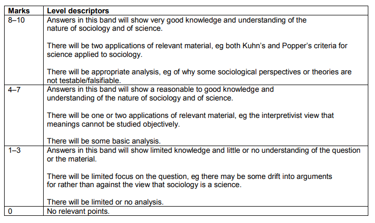 A-level-sociology-7192-paper-1-outline-explain-10-mark-scheme