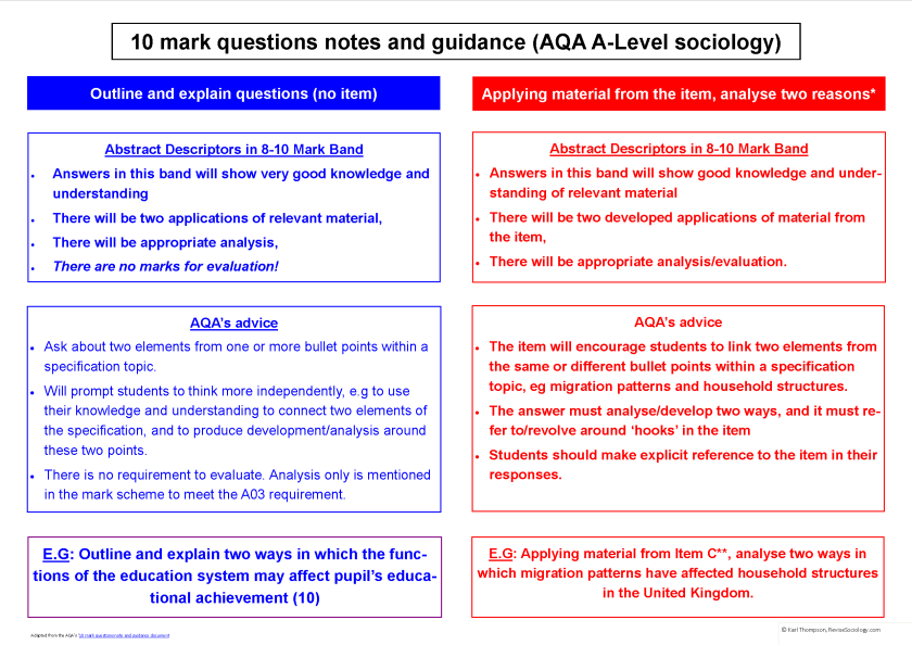 Sociology A-level 10 mark questions.png