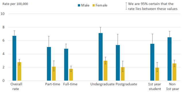 male female student suicide rates england.png