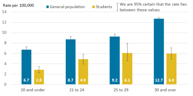 student suicide rate age.png