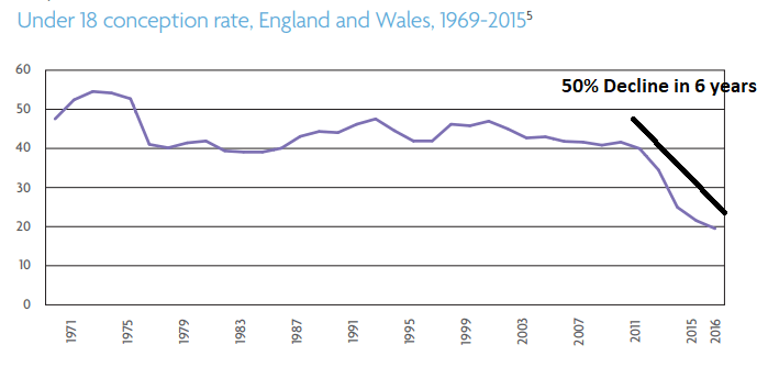 Teenage pregnancy stats England.png
