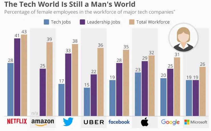 women tech companies.png