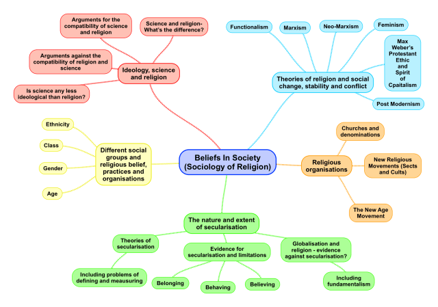 Beliefs In Society (Sociology of Religion).png