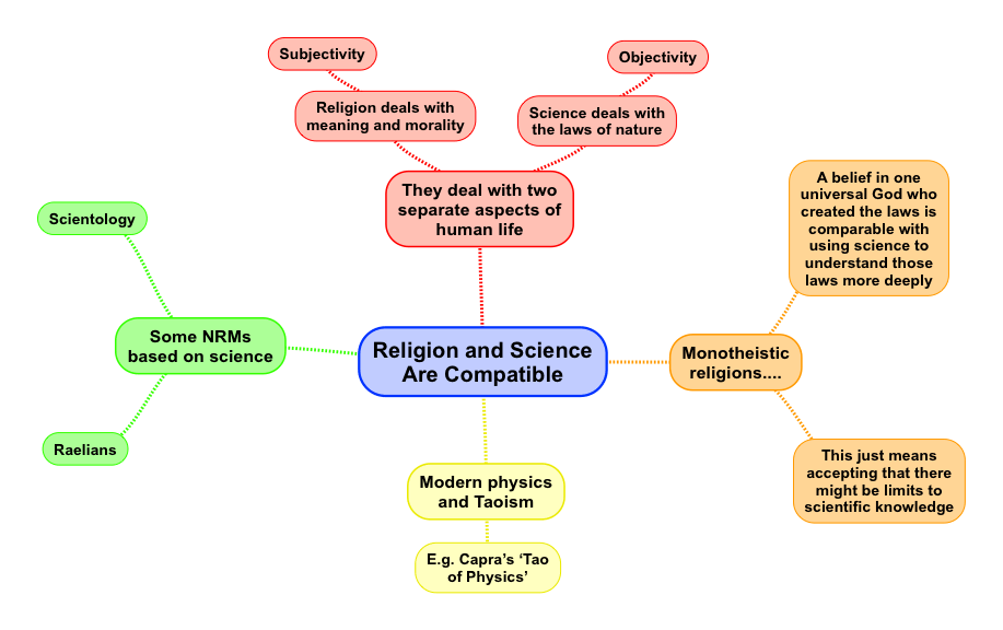 Religion Science.png