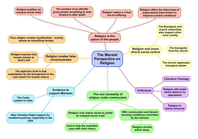 The Marxist Perspective on Religion (1).png