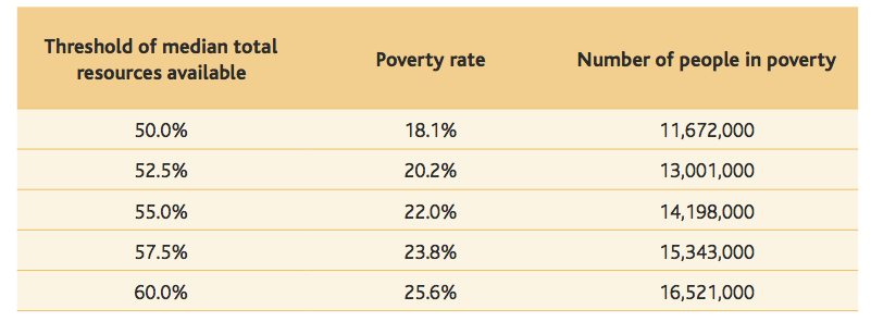 poverty rate UK 2018.png