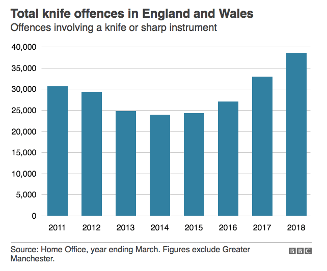 Nine criticisms of the theory that school exclusions are to blame for knife crime