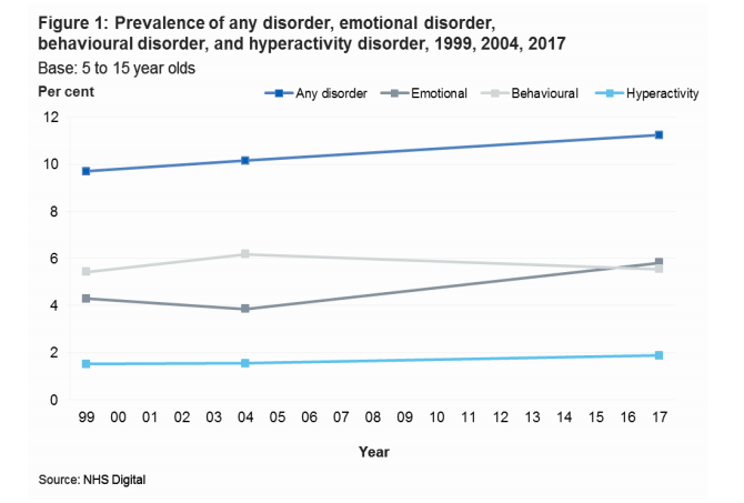 emotional disorders NHS