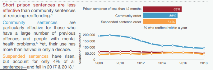 reoffending community service compared prison.PNG