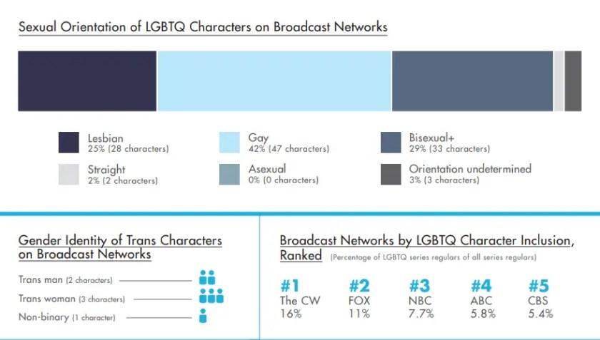 representation LGBT media.PNG