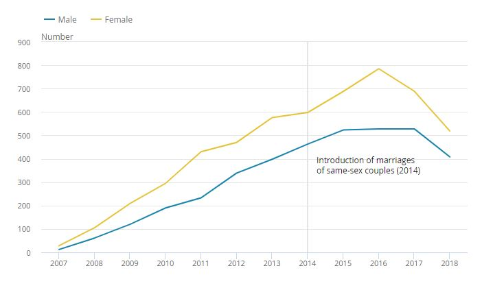Statistics on Same Sex Marriage and Civil Partnerships