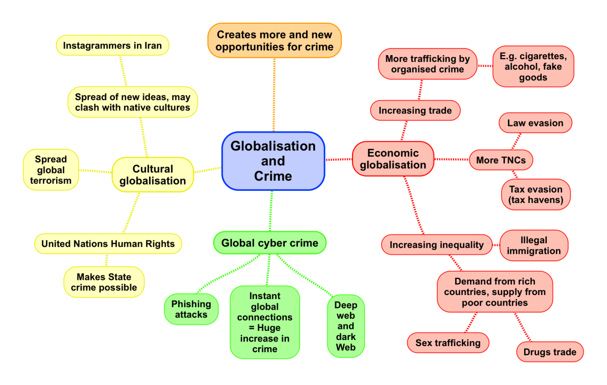 Globalisation and Crime