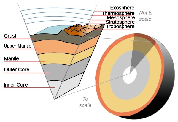 A cutaway showing the internal structure of the earth. Image by Teachastronomy.