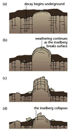 Formation of an inselberg/bornhadt in desert conditions. Image credit RevisionWolrd.