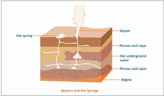 Hot spring and geyser. Image credit Imgbuddy