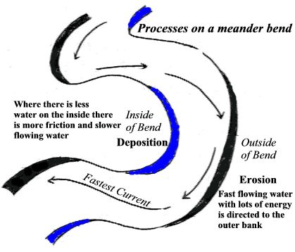 The form of meanders from above. Image credit wikispaces.com
