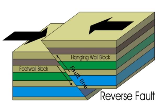 Reverse fault. Original image by Artinaid.