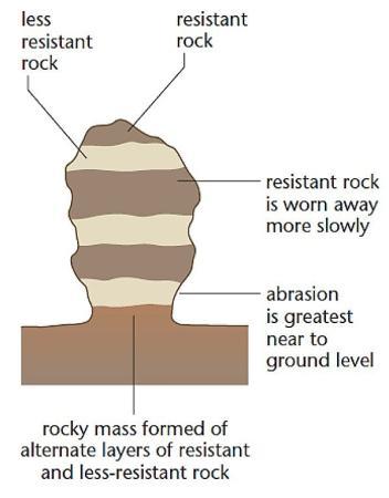 A rock pedstal. Image credit RevisionWorld.com