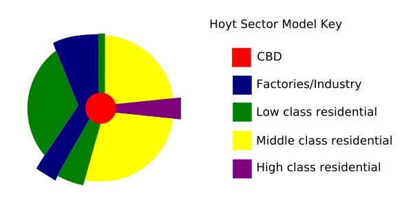 Hoyt's sector model. Image credit MediaWiki