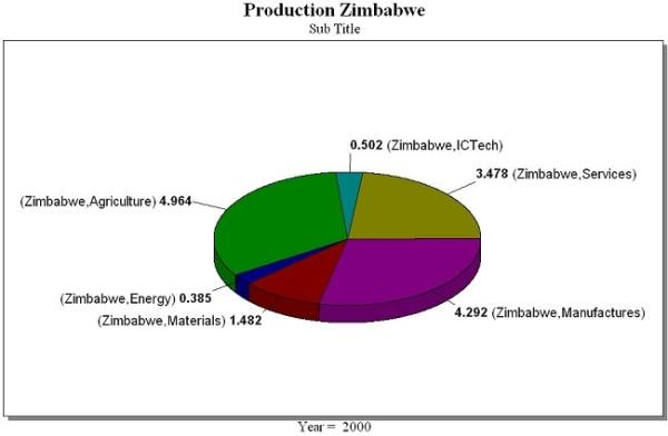 Zimbabwe's economic sectors by percentage. Image credit fairfield.edu