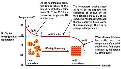Cooling curve of naphthalene and results. Image credit askmartan.com
