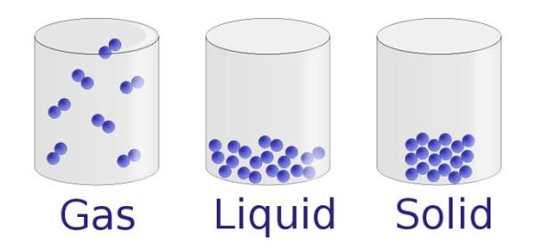The three states of matter and volume. Image credit ucdavis.edu