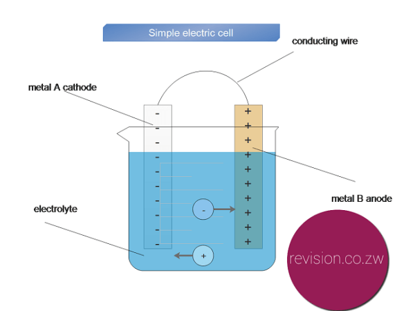 A simple electric cell