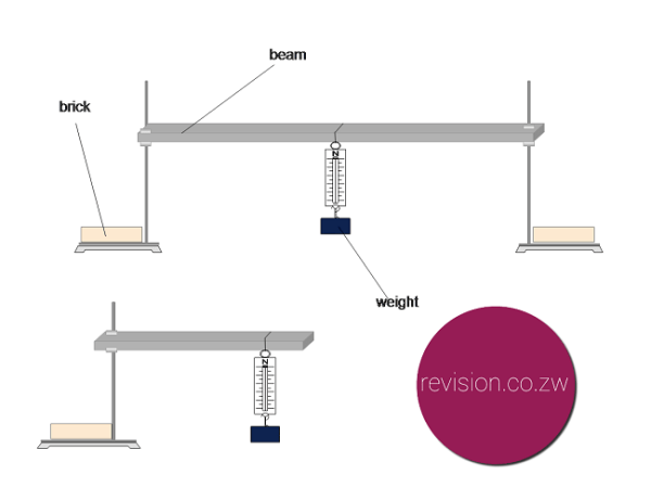 Testing the strength of beams