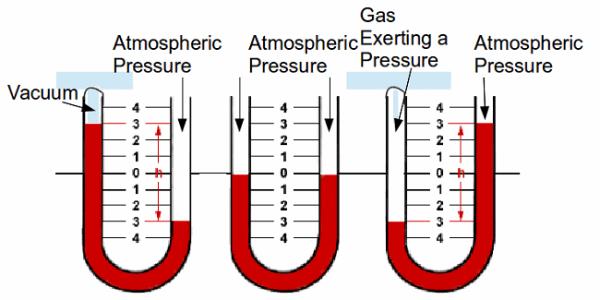 A manometer. Image credit astarmathsandphysics.com