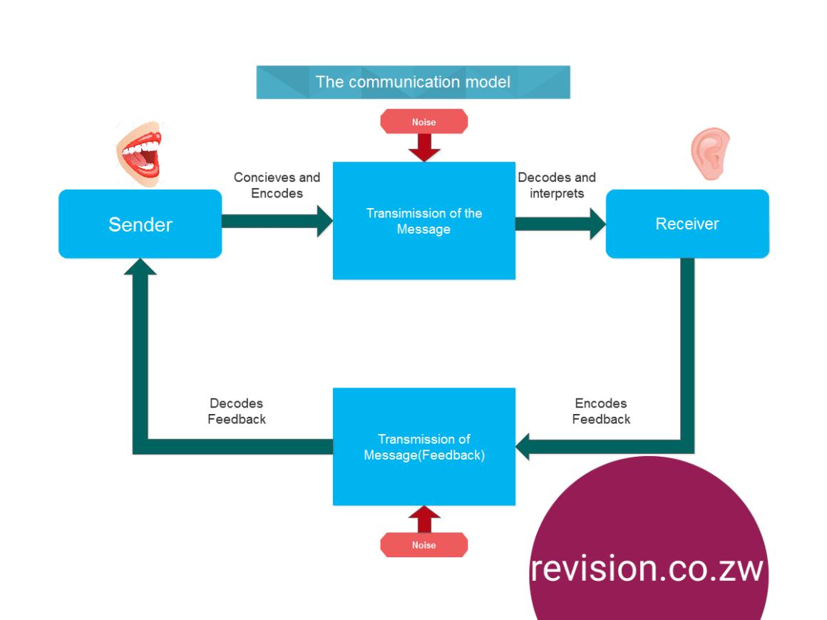 communications_model-min